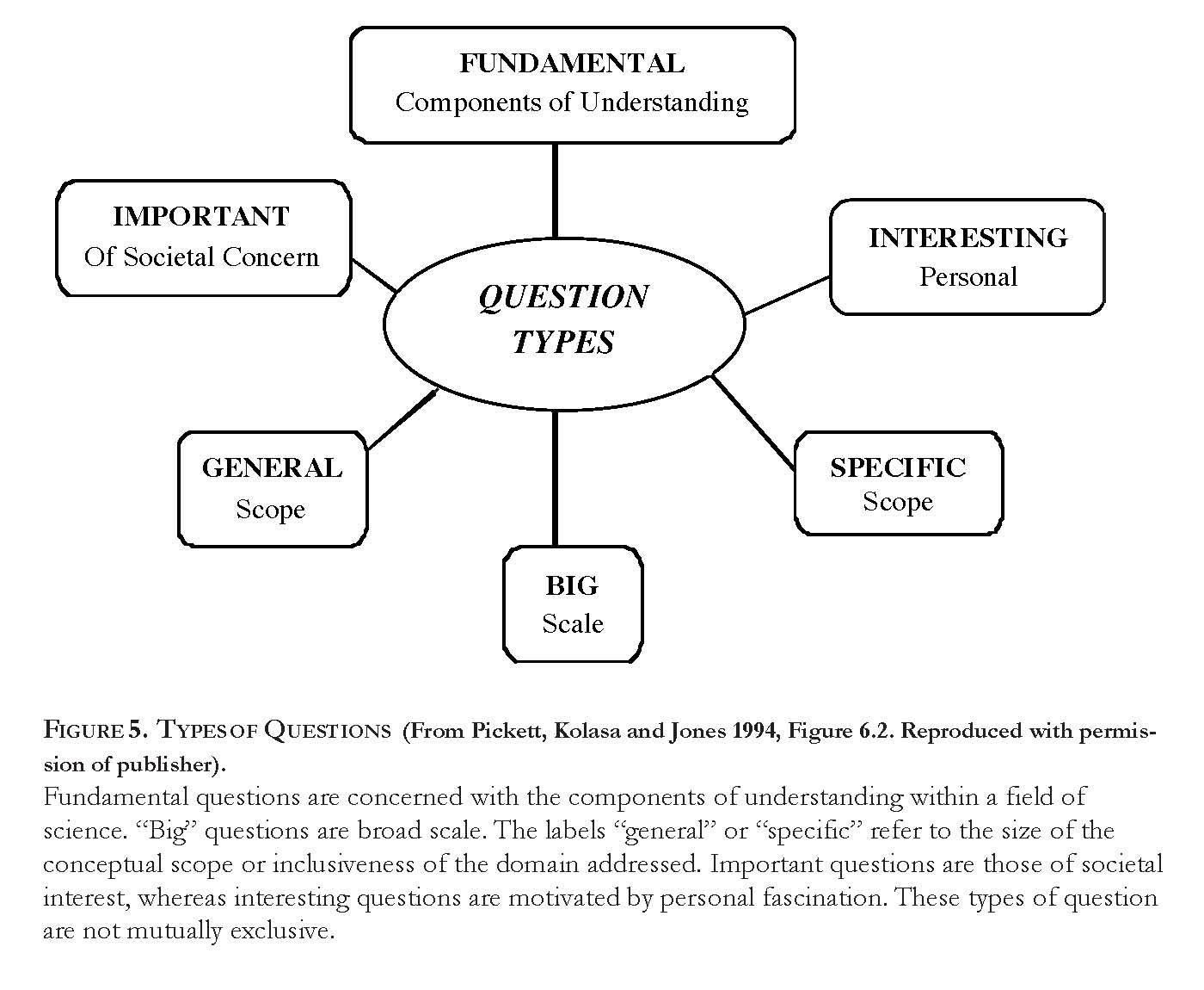 b motivating theory fundamental questions and radical synthesis formulating fundamental questions can also facilitate change in understanding by clarifying the scope of inquiry tinbergen s 1963 four questions are an